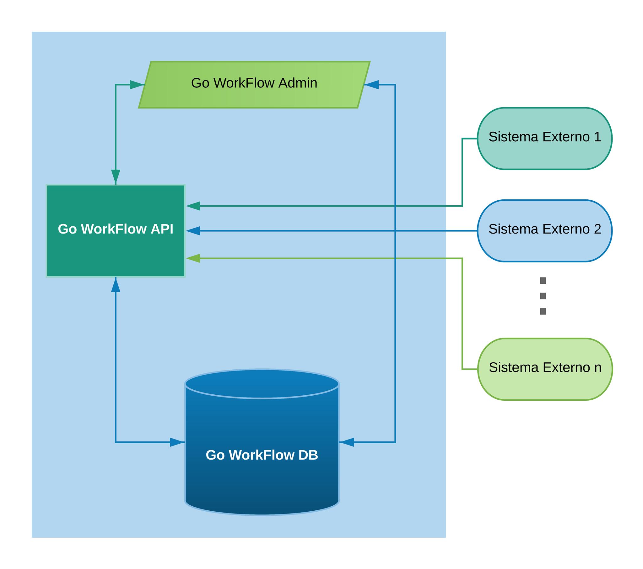 GO Workflow - Software BPM (Business Process Management)